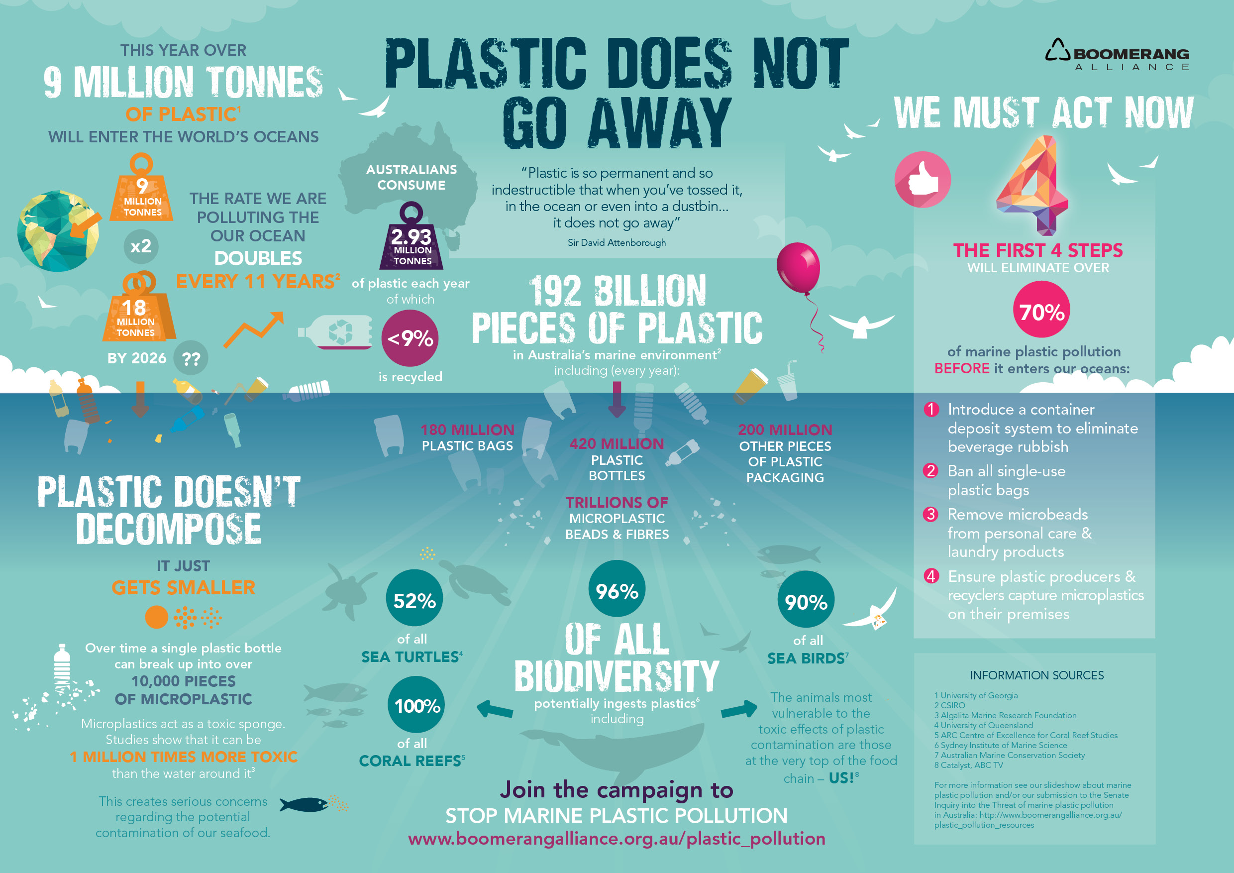 Why isn't anything being done? | Microplastics in Freshwater Systems